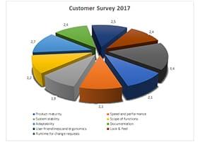 Customer satisfaction survey: medavis presents the results